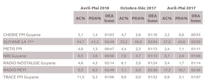 Source : Médiamétrie -Métridom Guyane Avril-Mai 2018 -13 ans et plus -Copyright Médiamétrie -Tous droits réservés
