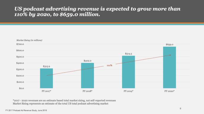 États-Unis : forte croissance du chiffre d'affaires publicitaire des podcasts