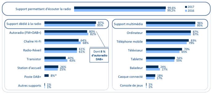 Base : individus de 13 ans et plus. Suite à un changement méthodologique, le pourcentage d'équipement en poste RNT de 2017 n'est pas comparable à celui de 2016