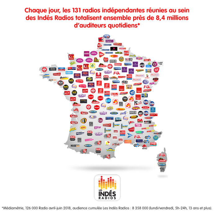 8.3 millions d'auditeurs pour les 131 stations des Indés Radios
