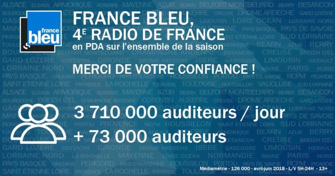 Stabilité parfaite à France Bleu