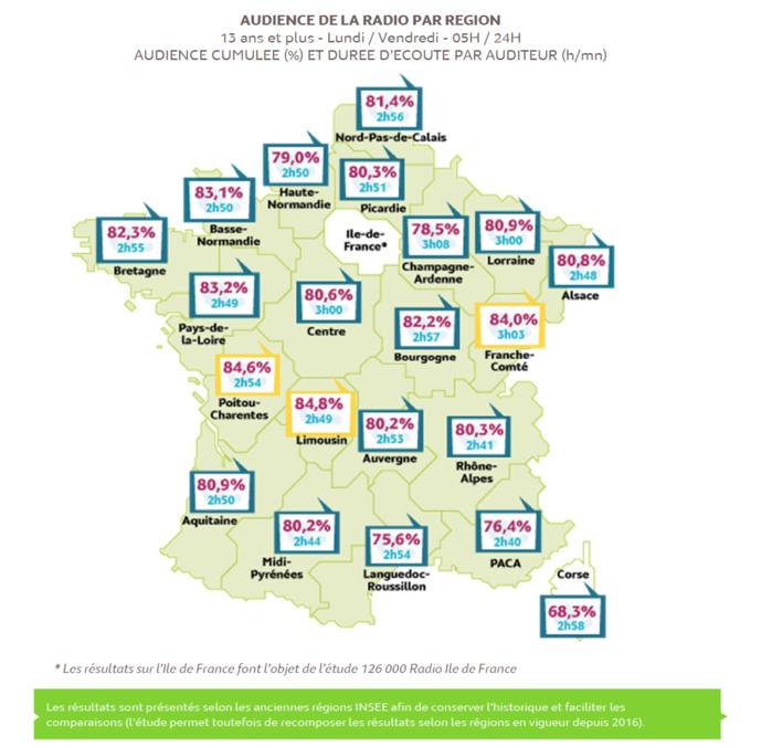 Médiamétrie : l'audience dans les régions