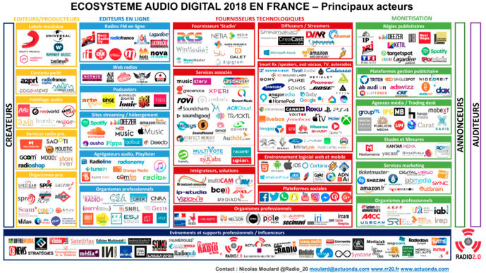 Ecosystème Audio Digital 2018 en France - Principaux acteurs
