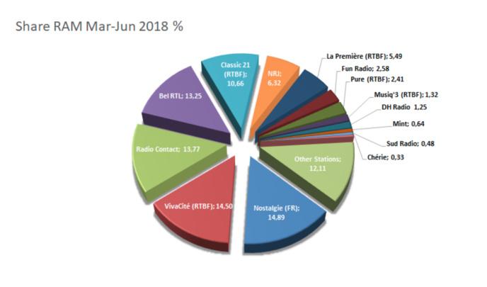 Toutes les audiences des radios en Belgique