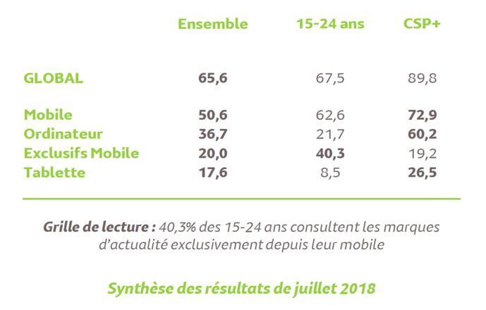 Source : Médiamétrie et Mediametrie//NetRatings-Audience Internet Global -Tous lieux de connexion -France -Juillet 2018 -Base : 2 ans et plus Copyright Médiamétrie -Tous droits réservés