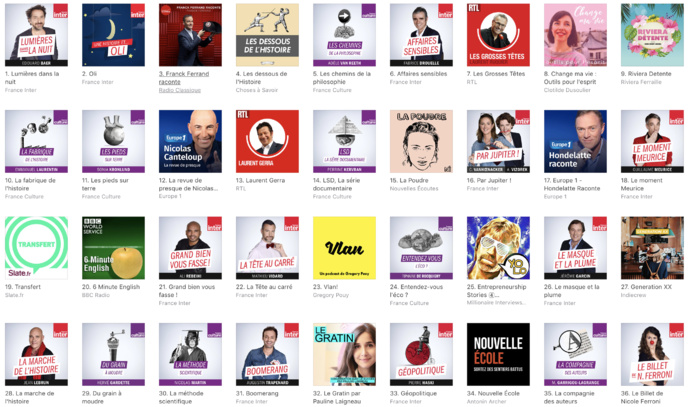 Les podcasts téléchargés sur Apple Podcast
