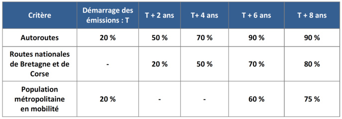 La montée en charge du DAB+ en France selon le CSA dans le cadre de la publication de l'étude d'impact préalable au lancement d'un appel aux candidatures DAB+ métropolitain