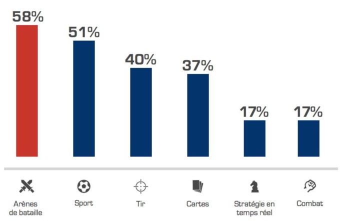 Les compétitions suivies par les esportifs amateurs Source : Médiamétrie – Baromètre France ESPORTS 2018