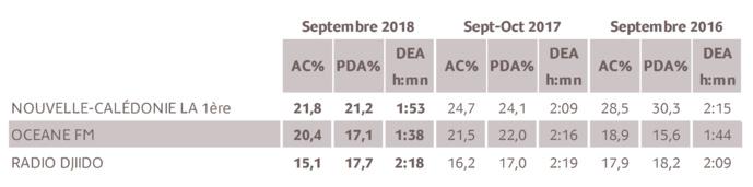Source : Médiamétrie - Etude Nouvelle-Calédonie – Septembre 2018 - 13 ans et plus - Copyright Médiamétrie - Tous droits réservés
