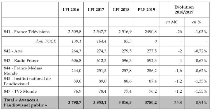 Source : commission des finances du Sénat, d'après les données budgétaires