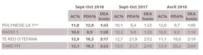 Source : Médiamétrie/Alvea - Etude ad hoc Polynésie française - Septembre-Octobre 2018 Copyright Médiamétrie/Alvea - Tous droits réservés