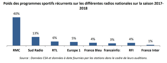 Le CSA publie une étude sur le sport à la radio
