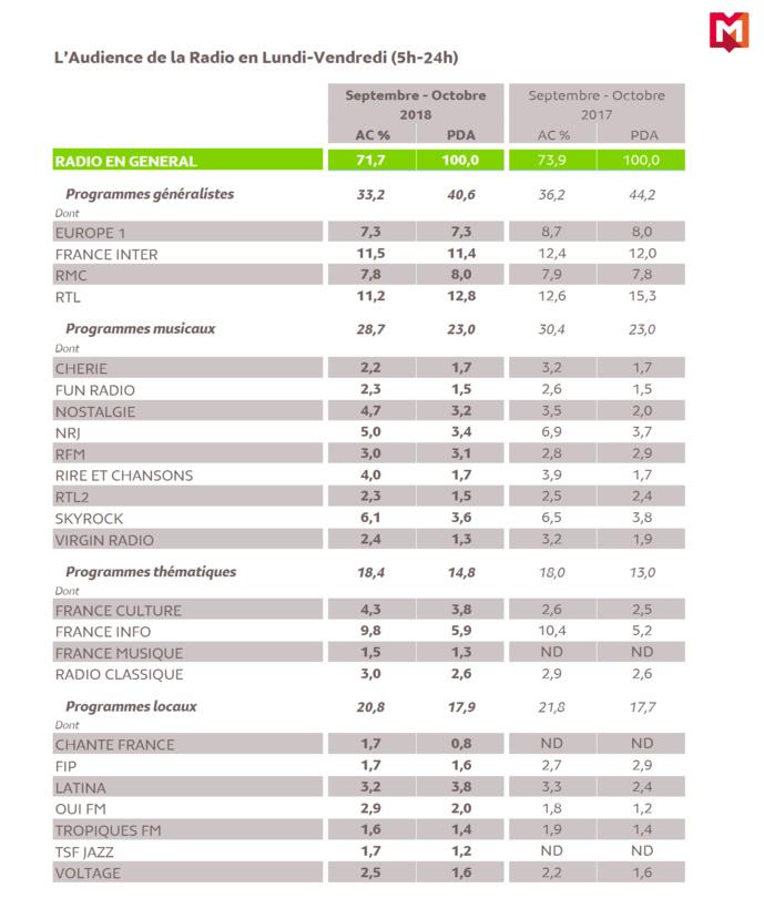 Source : Médiamétrie - 126 000 Radio Ile de France - Résultats Intermédiaires Septembre-Octobre 2018 Copyright Médiamétrie - Tous droits réservés