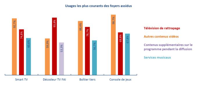 Parmi les foyers utilisant de manière assidue leur décodeur TV FAI, près de 94 % y ont recours pour regarder la télévision en rattrapage © CSA