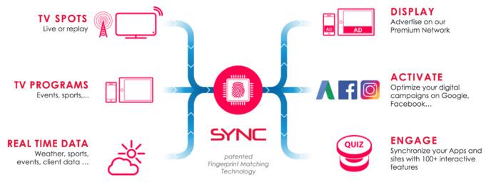 SYNC ouvre une nouvelle voie pour la pub mobile