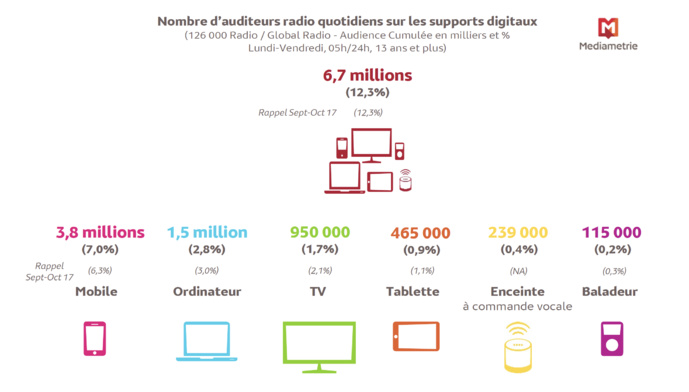 Source : Médiamétrie – 126 000 Radio / Global Radio – septembre-octobre 2018 – Copyright Médiamétrie – Tous droits réservés