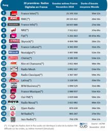 ACPM : les radios les plus écoutées en novembre