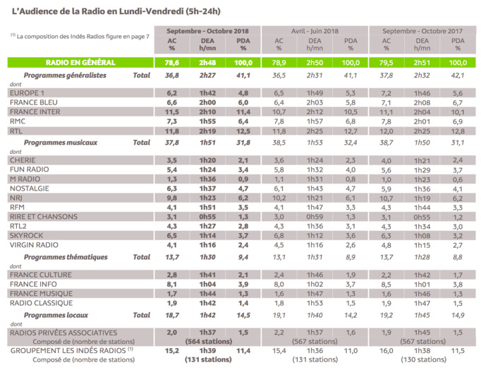 Source : Médiamétrie - 126 000 Radio  - Septembre - Octobre  201 8 - Ensemble 13 ans et plus  - Copyright Médiamétrie  - Tous droits réservés