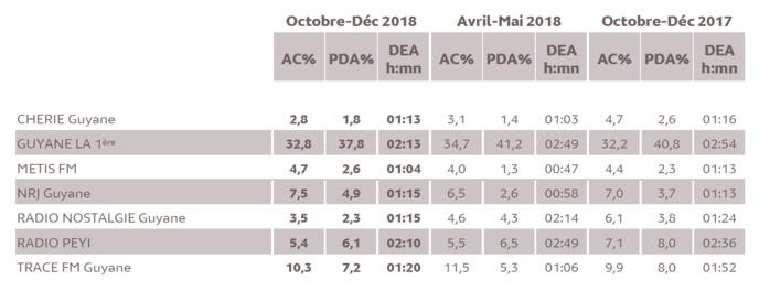 Source : Médiamétrie - Métridom Guyane Octobre-Décembre 2018 - 13 ans et plus - Copyright Médiamétrie - Tous droits réservés