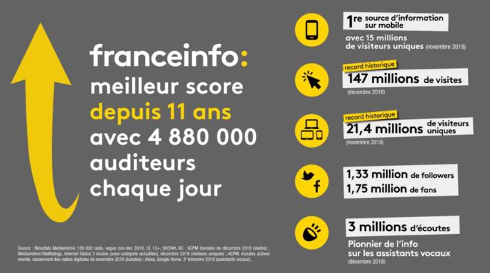 4 880 000 auditeurs pour franceinfo