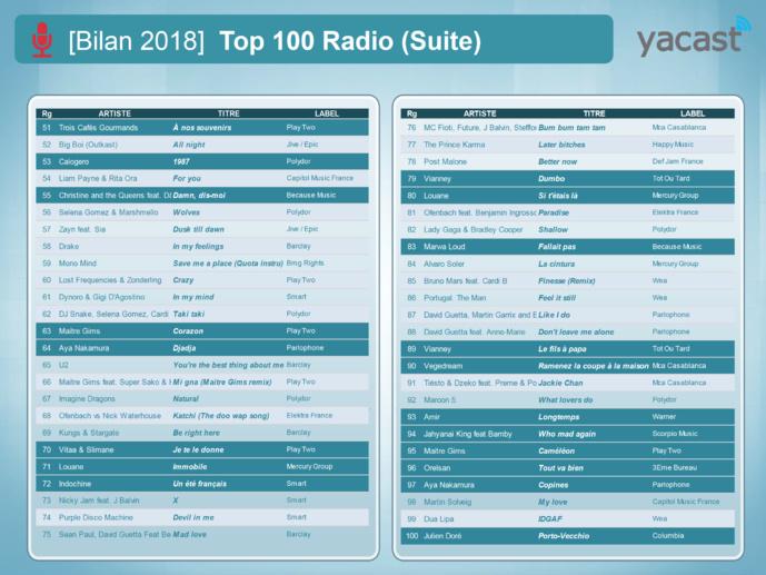 Yacast fait le bilan radio de l'année 2018