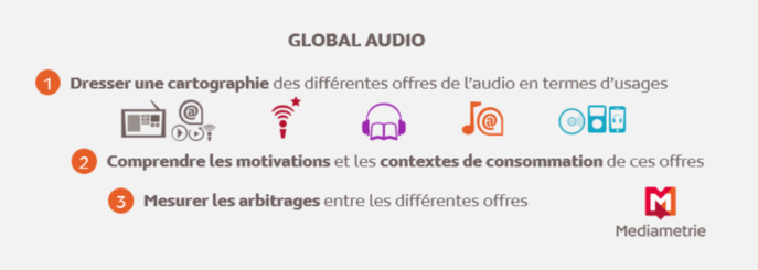 "Médiamétrie lance ""Global Audio"""