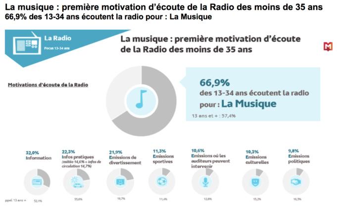 Les jeunes ont une image positive de la radio