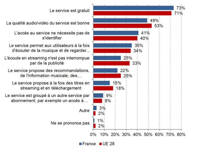 Le(s) critère(s) important(s) lors du choix du service utilisé pour l'accès au contenu musical en ligne (% des répondants de 28 pays de l'Union européenne au mois de mars 2016, les répondants pouvaient choisir jusqu'à 4 des critères suivants)