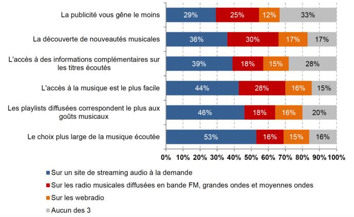 Atouts des modes d'écoute de la musique (% des réponses recueillies auprès d'un panel de 3 708 internautes français de 15 ans et +) Source : Médiamétrie, Etude Web Observatoire, T3 2017.