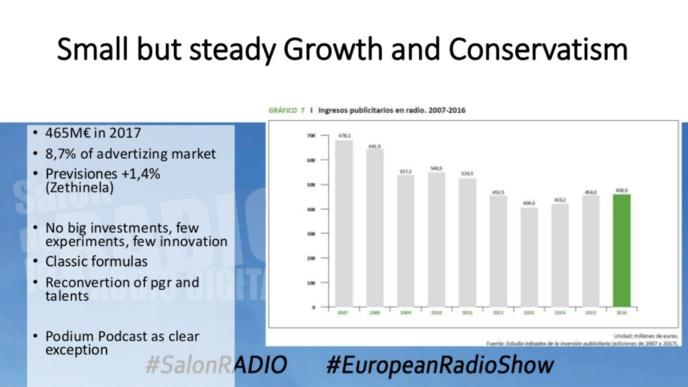 Le poids de la radio en Espagne et au Portugal