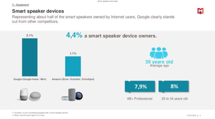 Médiamétrie dévoile son baromètre sur les Smart Speakers