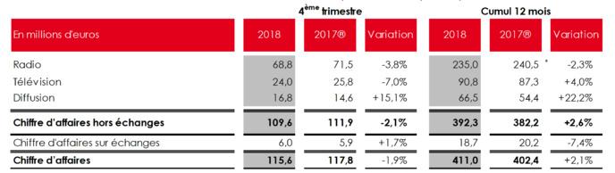 NRJ Group : un chiffre d'affaires en hausse en 2018