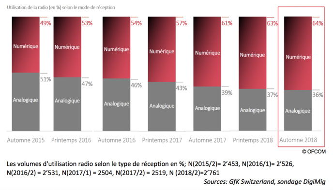 Suisse : presque 4.2 millions de radios DAB+ vendues