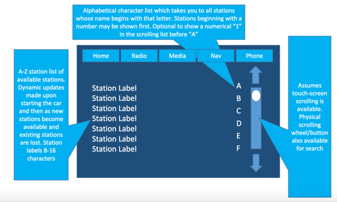DAB+ : l'interface utilisateur dans les véhicules