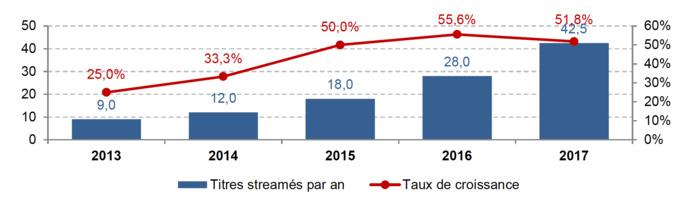 Évolution du nombre de titres écoutés en streaming et taux de croissance de 2013 à 2017 (En millions de titres ; en %) Source : SNEP, Le marché de la musique en France en 2017, février 2018