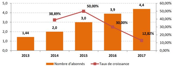 Évolution du nombre d'abonnés à des services de streaming audio de 2013 à 2017 (En millions) Source : SNEP, Le marché de la musique en France en 2017, février 2018.