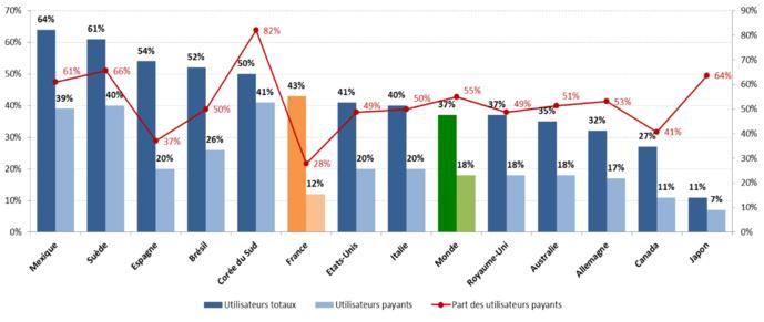 Part des internautes qui utilisaient un service de streaming audio dans une sélection de pays en 2016 (En % de l'ensemble des internautes interrogés) Source : Étude Ipsos pour l'IFPI, septembre 2016