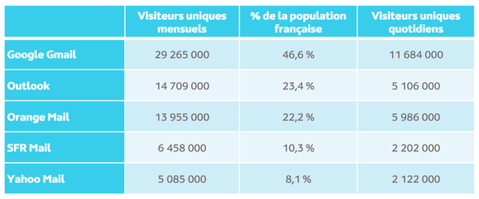 Le Top 5 des audiences Internet Global (mails) en janvier 2019 – Copyrights Médiamétrie//NetRatings