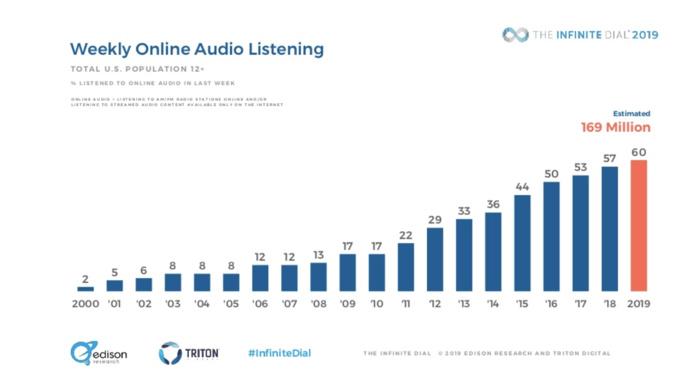 USA : tous les résultats de l'Infinite Dial 2019