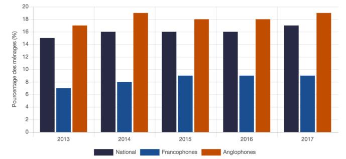 Pourcentage de ménages abonnés à la radio par satellite, par groupe linguistique Source : OTM, automne 2013-2017