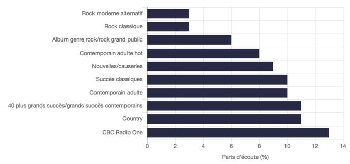 Source : Sondage de l'automne 2017 par cahiers d'écoute de Numeris, lundi à dimanche, 5 h à 1 h, 12 ans et plus