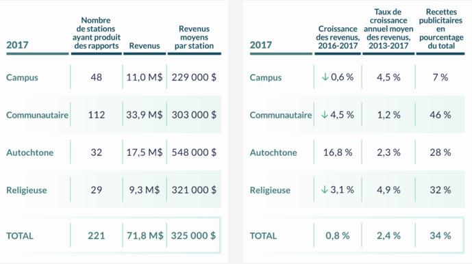 Canada : les revenus des radios en baisse