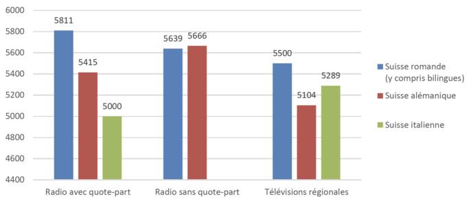 Les postes de travail à temps partiel sont très répandus dans les radios locales et les télévisions régionales titulaires d'une concession. Dans les calculs suivants, les salaires sont extrapolés aux postes à temps plein.