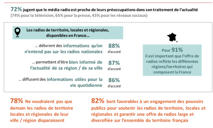 Étude IFOP/SIRTI: les Français plébiscitent les radios des territoires