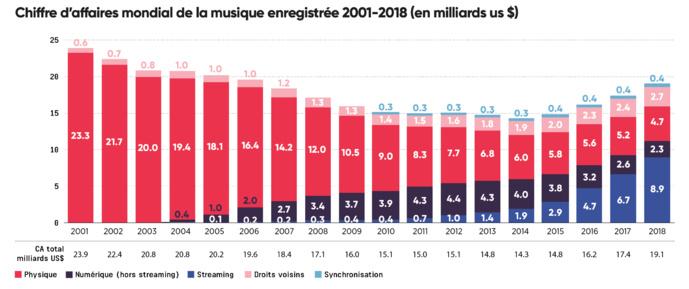 Global Music Report : une progression de 9.7% du revenu global
