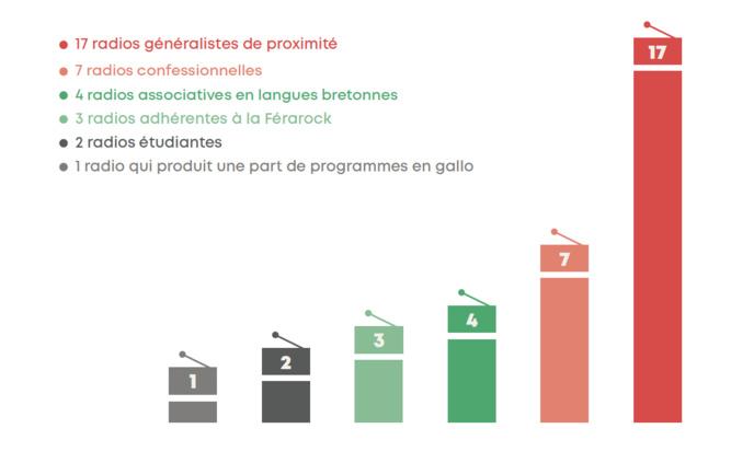 État des lieux des radios associatives de Bretagne