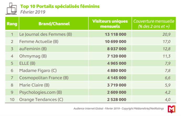 Chaque jour 84% des Français se connectent à Internet