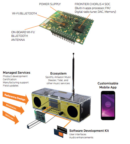 Frontier Smart Technologies launches world's first integrated Smart Radio Chip
