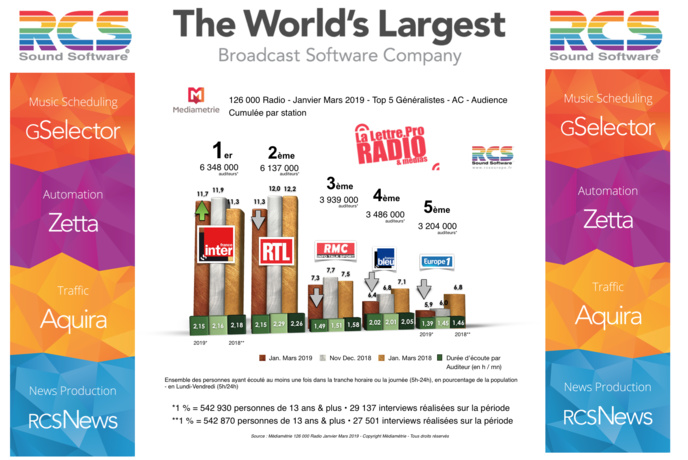 Diagramme exclusif LLP/RCS GSelector 4 - TOP 5 radios Généralistes en Lundi-Vendredi - 126 000 Radio Janvier-Mars 2019