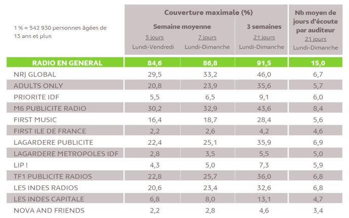 Les principaux résultats des couplages publicitaires entre 5h et minuit © Médiamétrie - Panel Radio 2018/2019 - Copyright Médiamétrie - Tous droits réservés